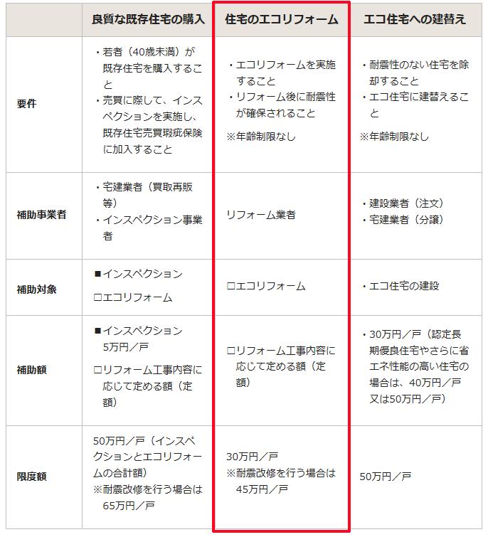 エコリフォームのページ